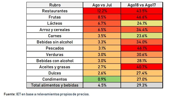 La inflación de agosto fue de 3,34 por ciento en Córdoba