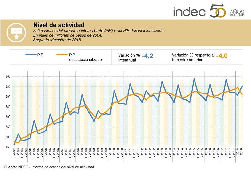 La actividad económica cayó 4,2% en el segundo trimestre — Indec