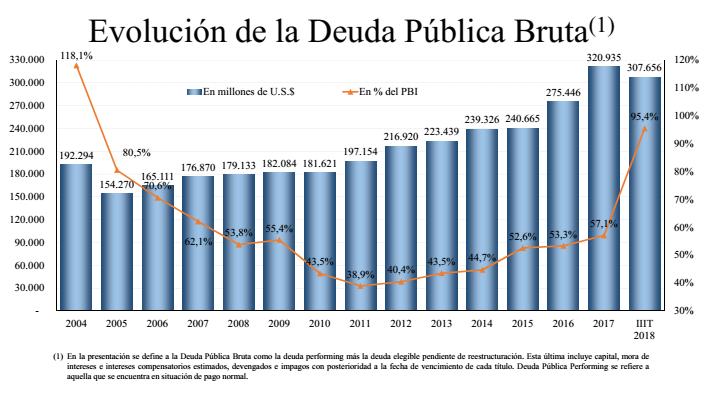 Números en rojo: la deuda pública llega al 95% del PBI
