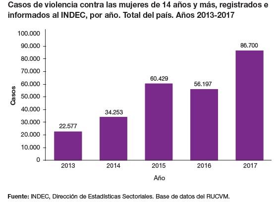 Violencia de género: Se cuadruplicaron los casos en los últimos 4 años