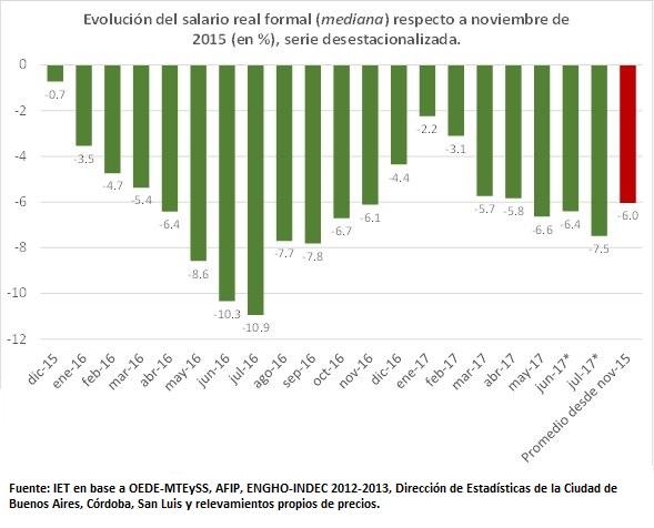 """Inflación de gremios confirma que los precios se aceleraron: 2% en julio"""""""